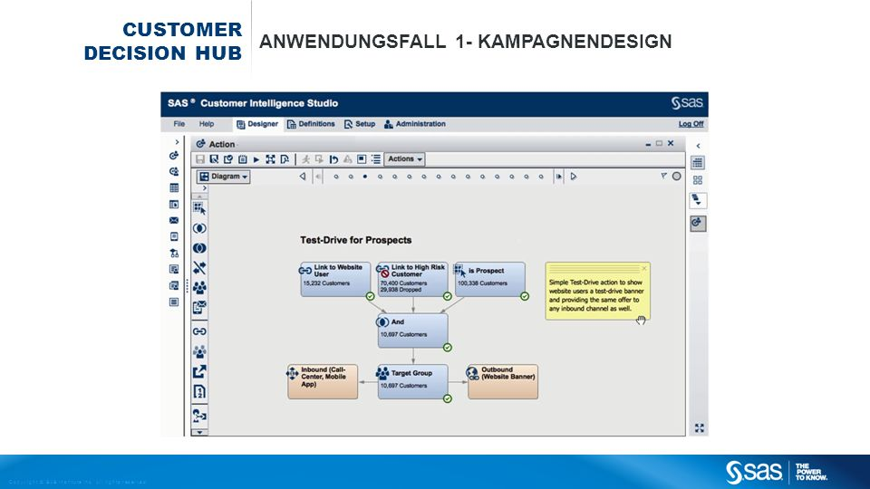 Copyright © SAS Institute Inc. All rights reserved. CUSTOMER DECISION HUB ANWENDUNGSFALL 1- KAMPAGNENDESIGN