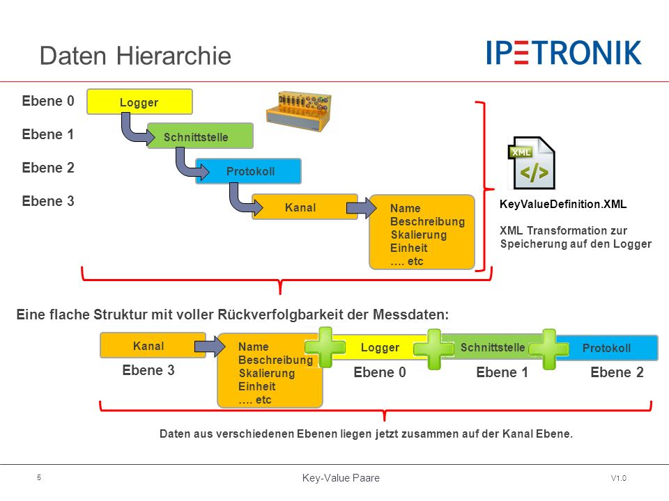 Key-Value Paare V1.0 5 Daten Hierarchie Logger Schnittstelle Protokoll Kanal Name Beschreibung Skalierung Einheit …. etc Ebene 0 Ebene 1 Ebene 2 Ebene