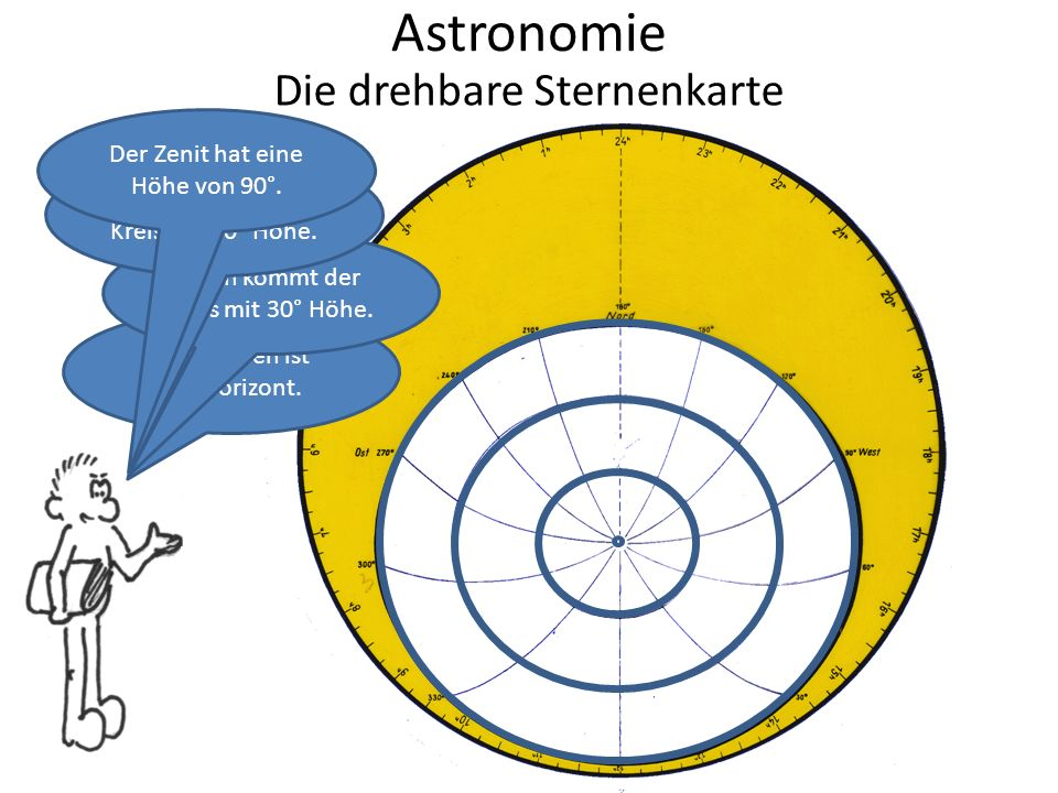 Astronomie Die drehbare Sternenkarte Ganz außen ist der Horizont. Dann kommt der Kreis mit 30° Höhe. Dann kommt der Kreis mit 60° Höhe. Der Zenit hat