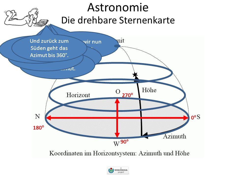 Astronomie Kommen wir nun zum Azimut… Die drehbare Sternenkarte Genau im Süden hat das Azimut den Wert 0°. Im Westen haben wir 90° Azimut. Im Norden s