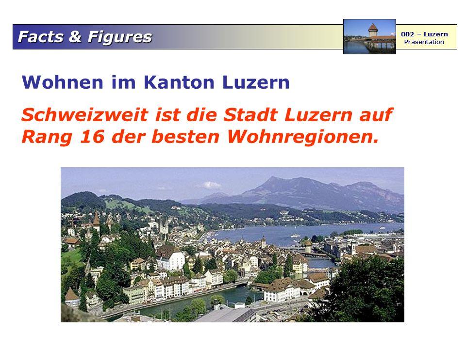 Facts & Figures 002 – Luzern Präsentation 002 – Luzern Präsentation Wohnen im Kanton Luzern Schweizweit ist die Stadt Luzern auf Rang 16 der besten Wohnregionen.