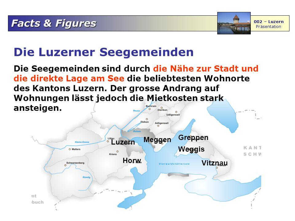 Facts & Figures 002 – Luzern Präsentation Berge, Seen und Flüsse Berge a Pilatus b Rigi c Bürgenstock Seen 1 Vierwaldstättersee 2 Sempachersee 3 Baldeggersee 4 Hallwilersee Flüsse x Kleine Emme y Reuss z Wigger 2 1 c b a 3 4 x y z