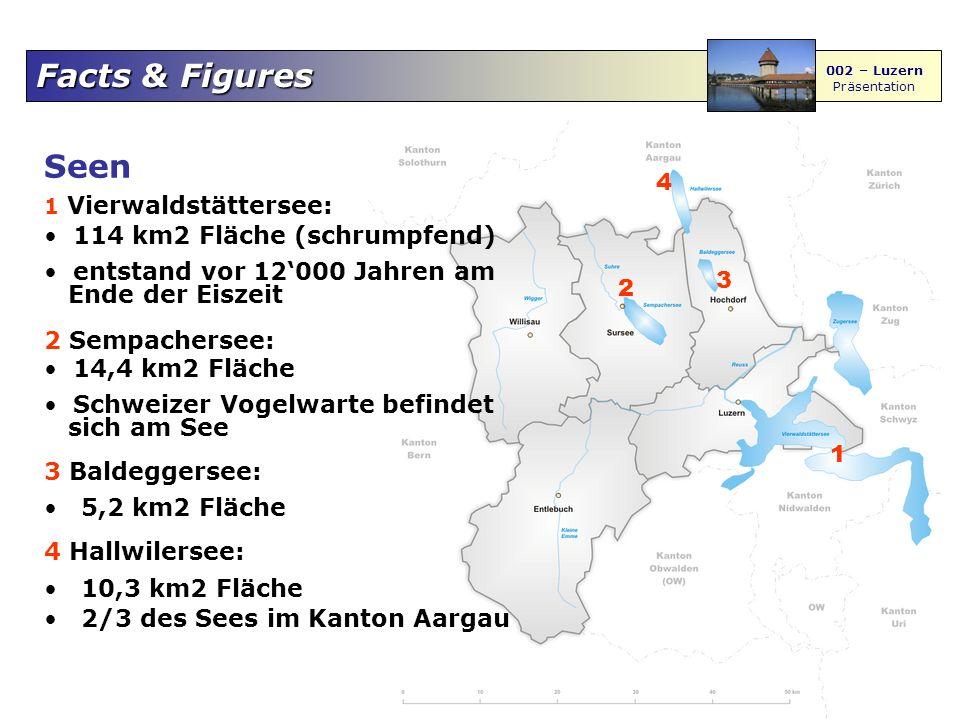 Facts & Figures 002 – Luzern Präsentation Seen 1 Vierwaldstättersee: 114 km2 Fläche (schrumpfend) entstand vor 12'000 Jahren am Ende der Eiszeit 2 Sempachersee: 14,4 km2 Fläche Schweizer Vogelwarte befindet sich am See 3 Baldeggersee: 5,2 km2 Fläche 4 Hallwilersee: 10,3 km2 Fläche 2/3 des Sees im Kanton Aargau 1 2 3 4