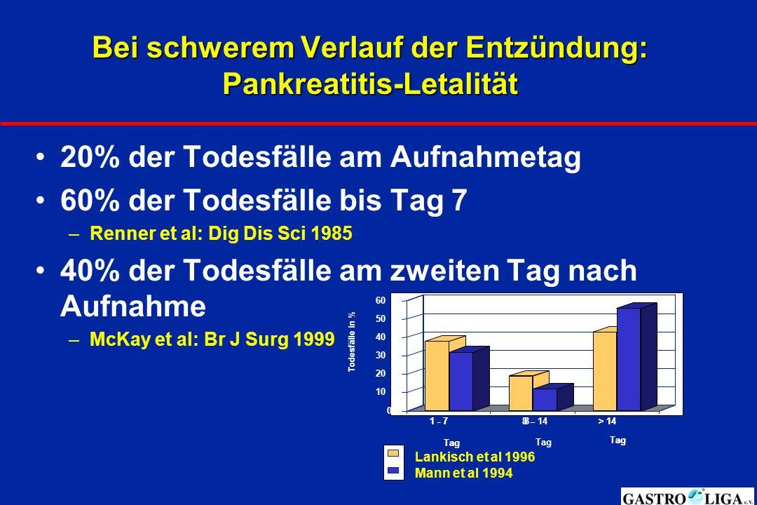 Bei schwerem Verlauf der Entzündung: Pankreatitis-Letalität 20% der Todesfälle am Aufnahmetag 60% der Todesfälle bis Tag 7 –Renner et al: Dig Dis Sci 1985 40% der Todesfälle am zweiten Tag nach Aufnahme –McKay et al: Br J Surg 1999 1 - 7 Tag 8 -> 14 Tag 0 10 20 30 40 50 60 1 - 7 Tag 8 - 14 Tag > 14 Tag Lankisch et al 1996 Mann et al 1994 Todesfälle in %