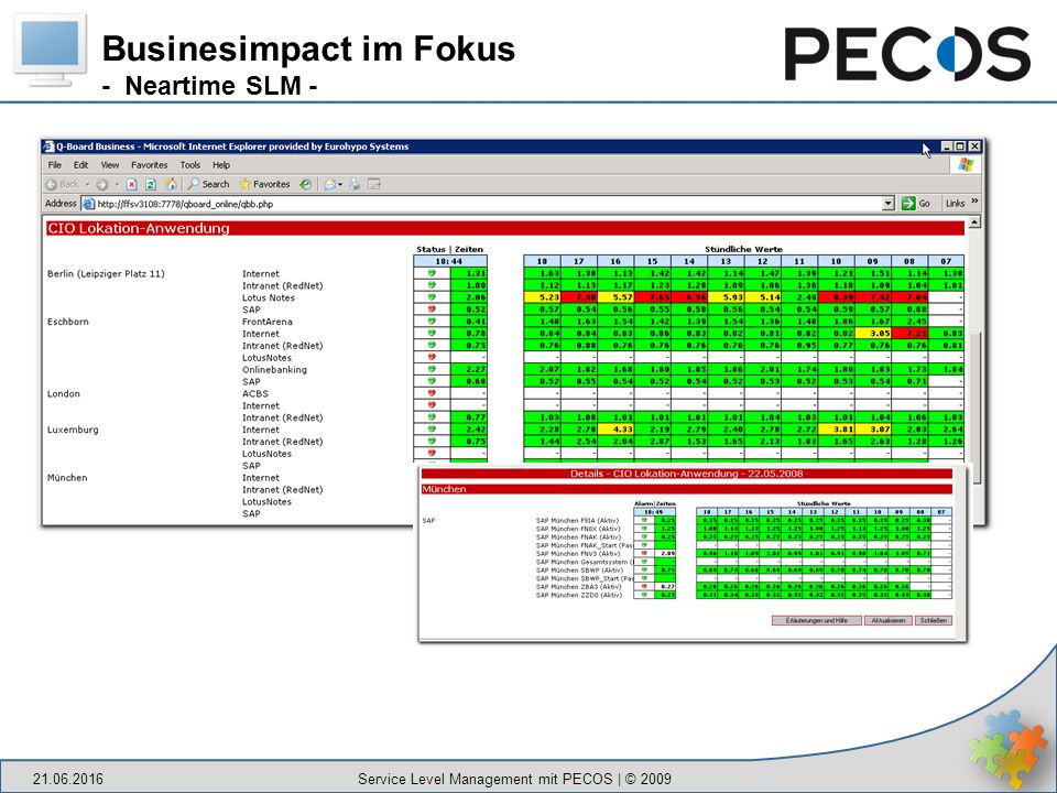 Businesimpact im Fokus - Neartime SLM - 21.06.2016 Service Level Management mit PECOS | © 2009