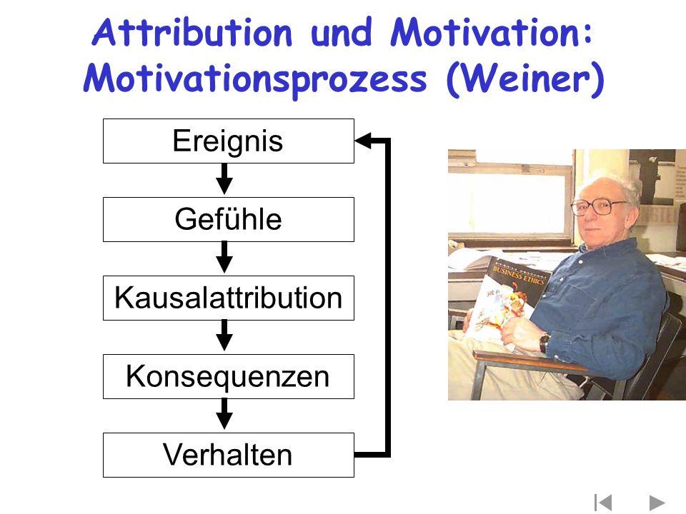 Attribution und Motivation: Motivationsprozess (Weiner) Kausalattribution Konsequenzen Verhalten Gefühle Ereignis
