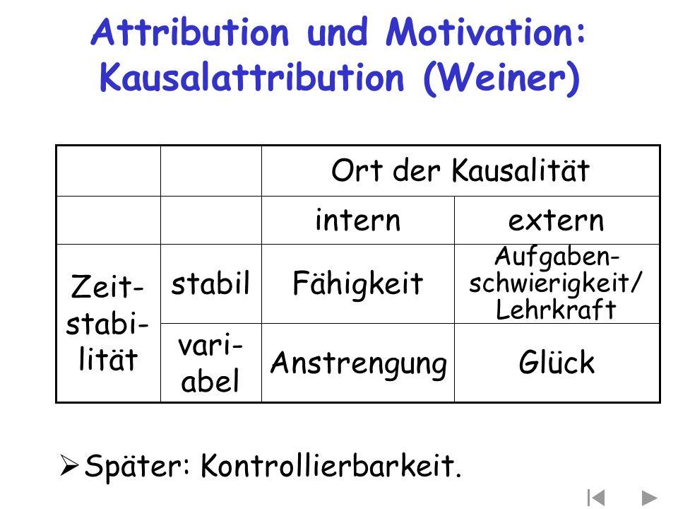 Attribution und Motivation: Kausalattribution (Weiner)  Später: Kontrollierbarkeit. GlückAnstrengung vari- abel Aufgaben- schwierigkeit/ Lehrkraft Fä