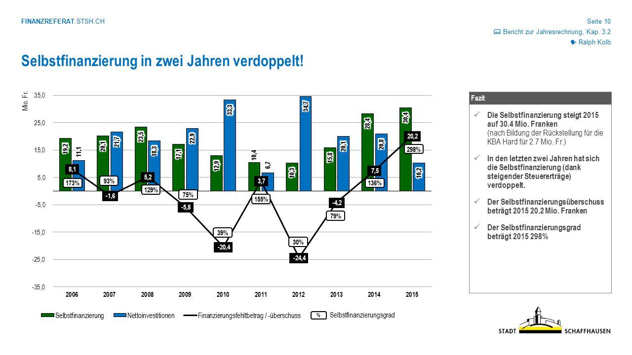 FINANZREFERAT.STSH.CH Seite 10 Selbstfinanzierung in zwei Jahren verdoppelt! Fazit Die Selbstfinanzierung steigt 2015 auf 30.4 Mio. Franken (nach Bild