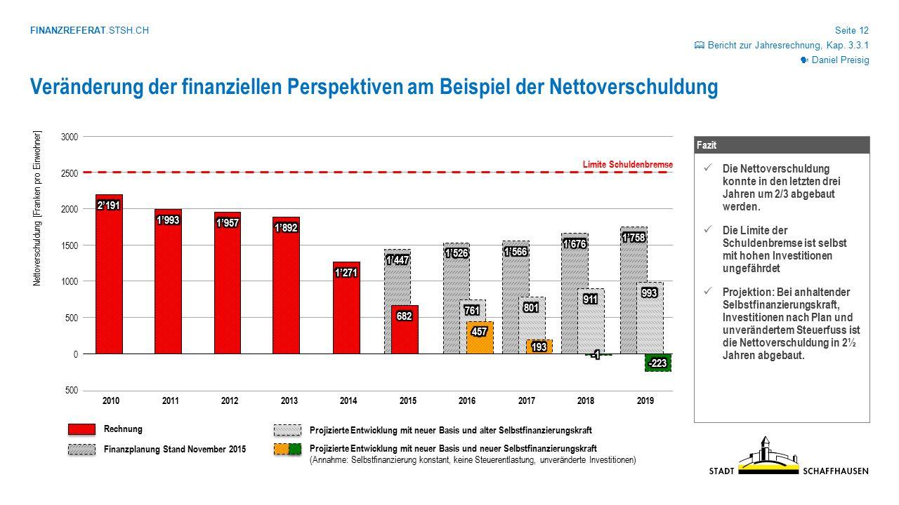 FINANZREFERAT.STSH.CH Seite 12 Veränderung der finanziellen Perspektiven am Beispiel der Nettoverschuldung 3000 2500 2000 1500 1000 500 0 Nettoverschu
