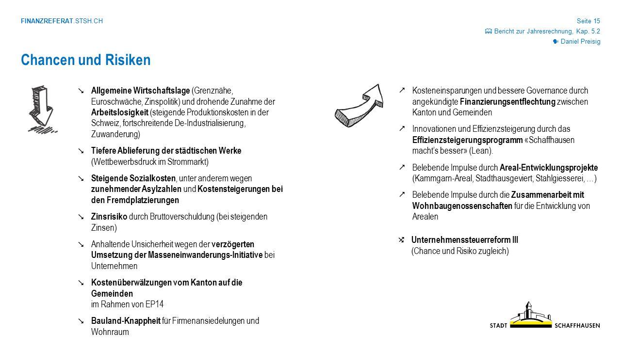 FINANZREFERAT.STSH.CH Seite 15 Chancen und Risiken Daniel Preisig  Bericht zur Jahresrechnung, Kap. 5.2  Unternehmenssteuerreform III (Chance und R