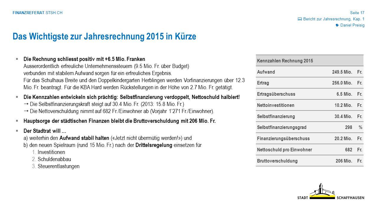 FINANZREFERAT.STSH.CH Seite 17 Kennzahlen Rechnung 2015 Aufwand249.5 Mio.Fr. Ertrag256.0 Mio.Fr. Ertragsüberschuss6.5 Mio.Fr. Nettoinvestitionen10.2 M
