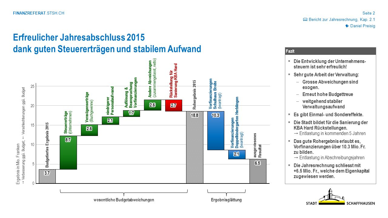 FINANZREFERAT.STSH.CH Seite 2 0 5 10 15 20 25 Daniel Preisig Erfreulicher Jahresabschluss 2015 Ergebnis in Mio. Franken  Verbesserung ggü. Budget; 