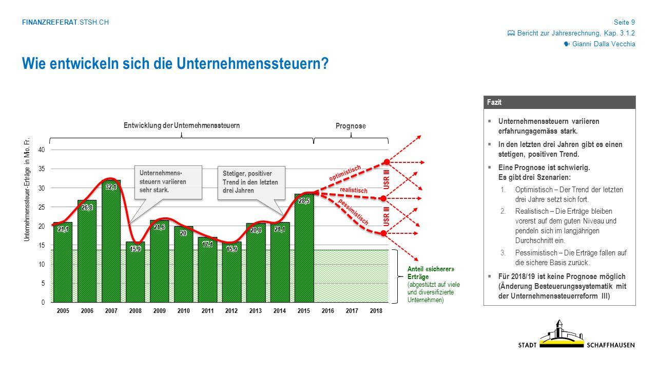 FINANZREFERAT.STSH.CH Seite 9 Gianni Dalla Vecchia  Bericht zur Jahresrechnung, Kap. 3.1.2 Wie entwickeln sich die Unternehmenssteuern? Unternehmenss