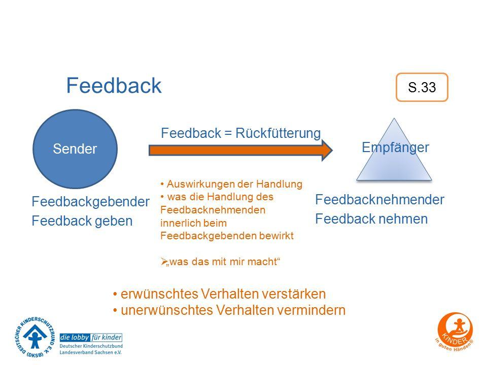 """Feedback Feedback = Rückfütterung Auswirkungen der Handlung was die Handlung des Feedbacknehmenden innerlich beim Feedbackgebenden bewirkt  """"was das"""