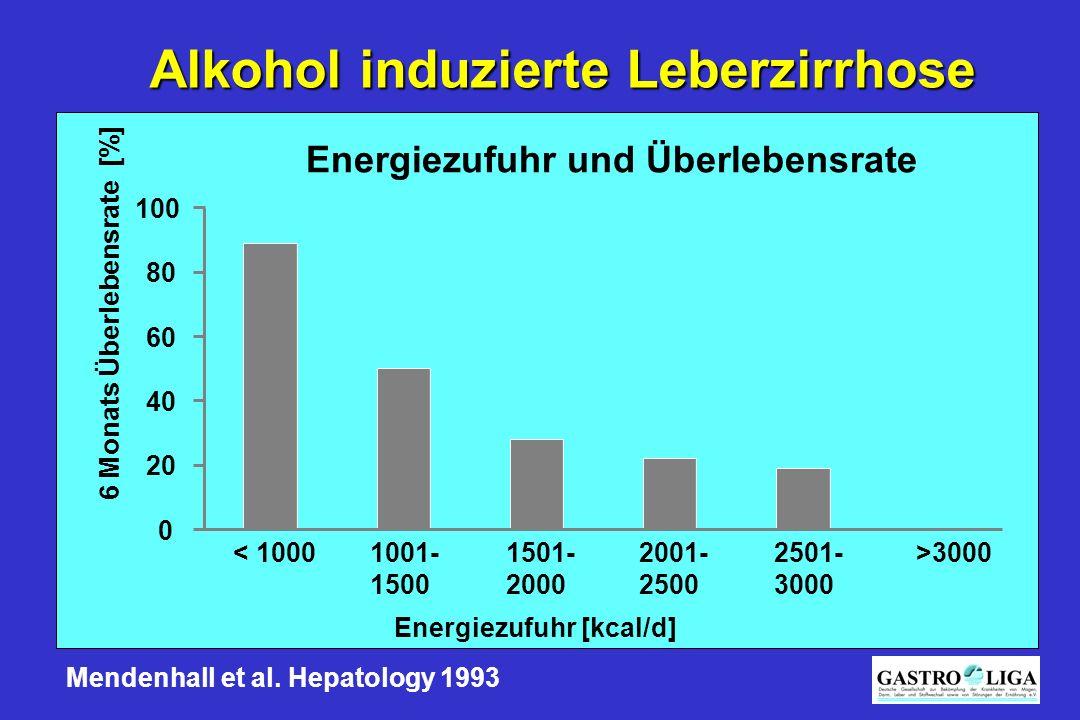 Alkohol induzierte Leberzirrhose Energiezufuhr [kcal/d] 0 20 40 60 80 100 < 10001001- 1500 1501- 2000 2001- 2500 2501- 3000 >3000 6 Monats Überlebensr