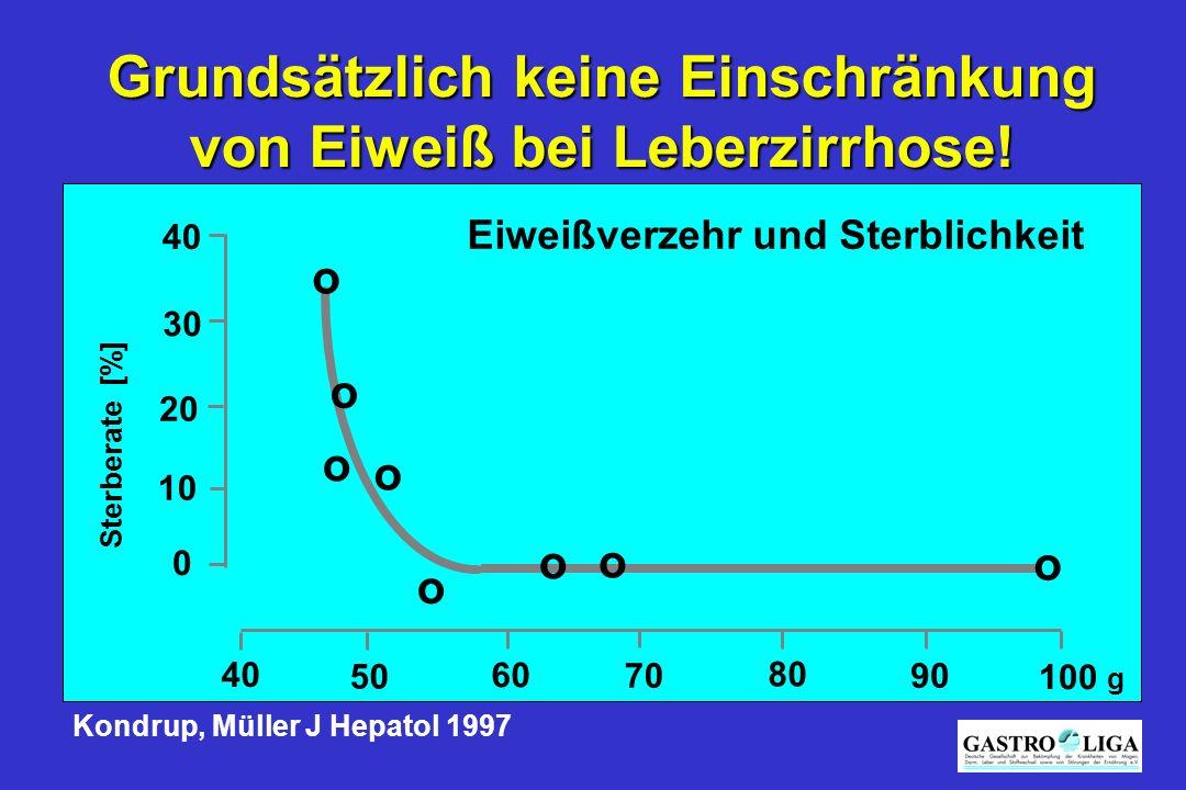 Grundsätzlich keine Einschränkung von Eiweiß bei Leberzirrhose! Sterberate [%] 0 10 20 30 40 80 70 60 50 90 100 g Kondrup, Müller J Hepatol 1997 o o o