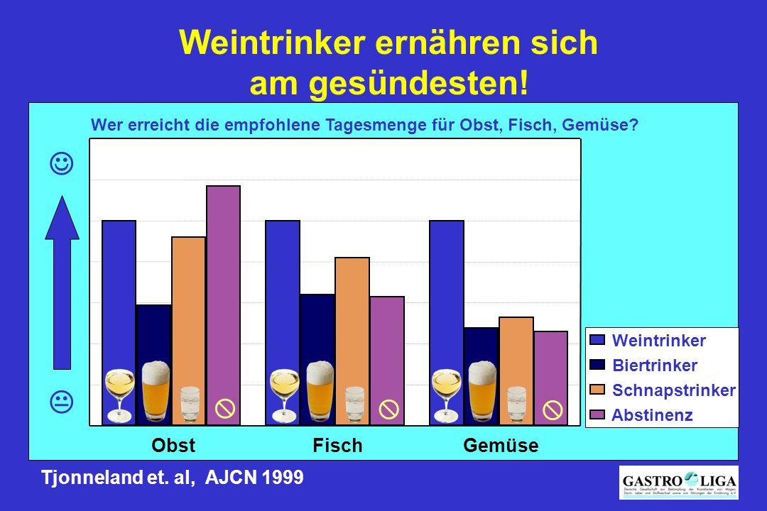 Tjonneland et. al, AJCN 1999 Weintrinker ernähren sich am gesündesten!    ObstFischGemüse Weintrinker Biertrinker Schnapstrinker Abstinenz  Wer er