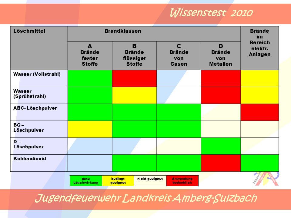 Jugendfeuerwehr Landkreis Amberg-Sulzbach Wissenstest 2010 Löschmittel BrandklassenBrände im Bereich elektr. Anlagen A Brände fester Stoffe B Brände f