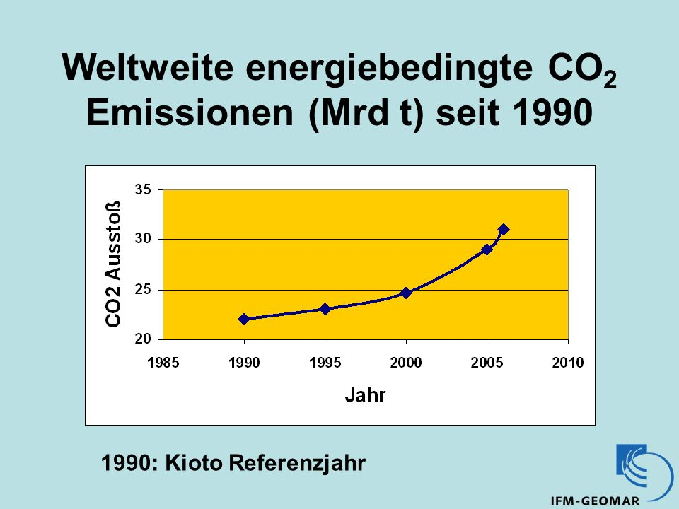 Weltweite energiebedingte CO 2 Emissionen (Mrd t) seit 1990 1990: Kioto Referenzjahr