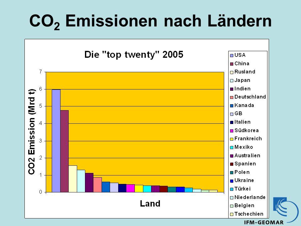 CO 2 Emissionen nach Ländern