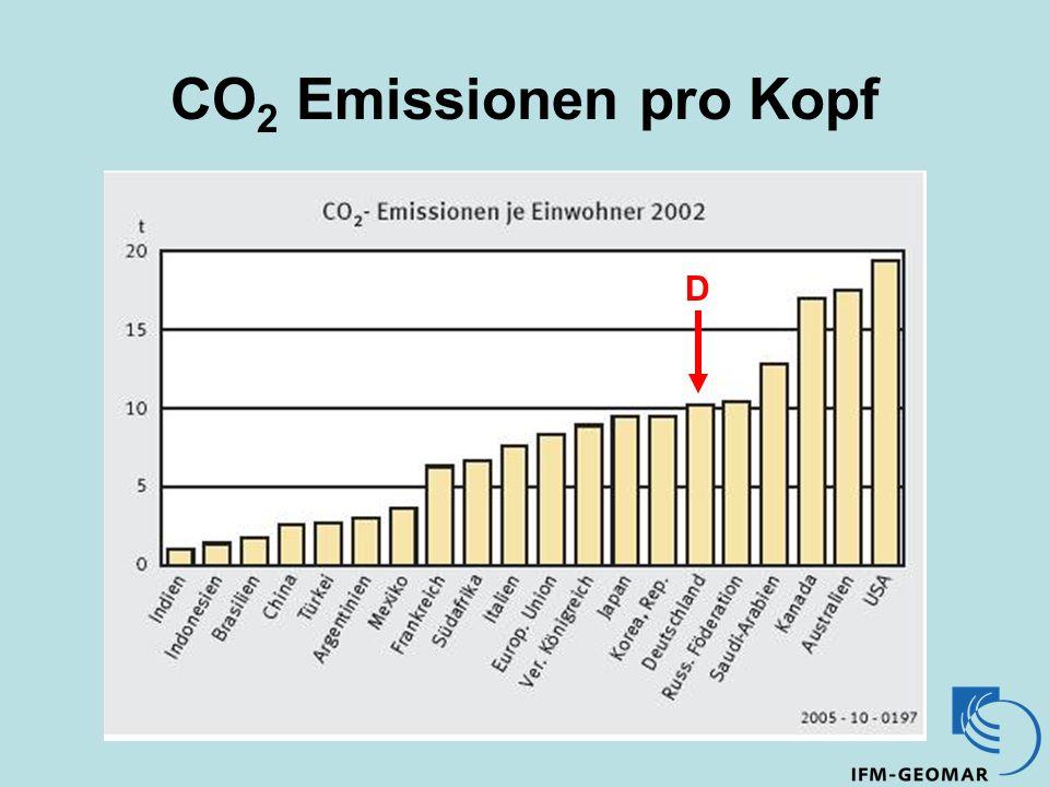 CO 2 Emissionen pro Kopf D