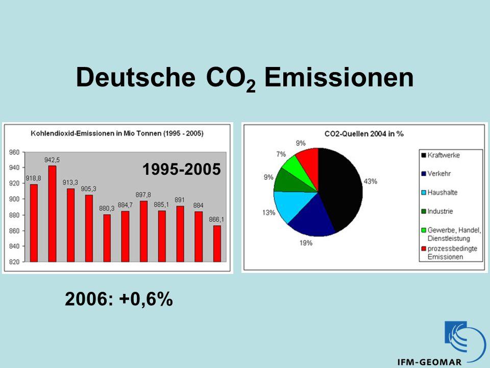 Deutsche CO 2 Emissionen 2006: +0,6% 1995-2005