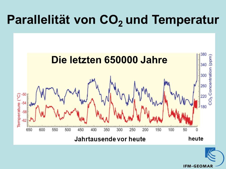 Parallelität von CO 2 und Temperatur Die letzten 650000 Jahre Jahrtausende vor heute heute
