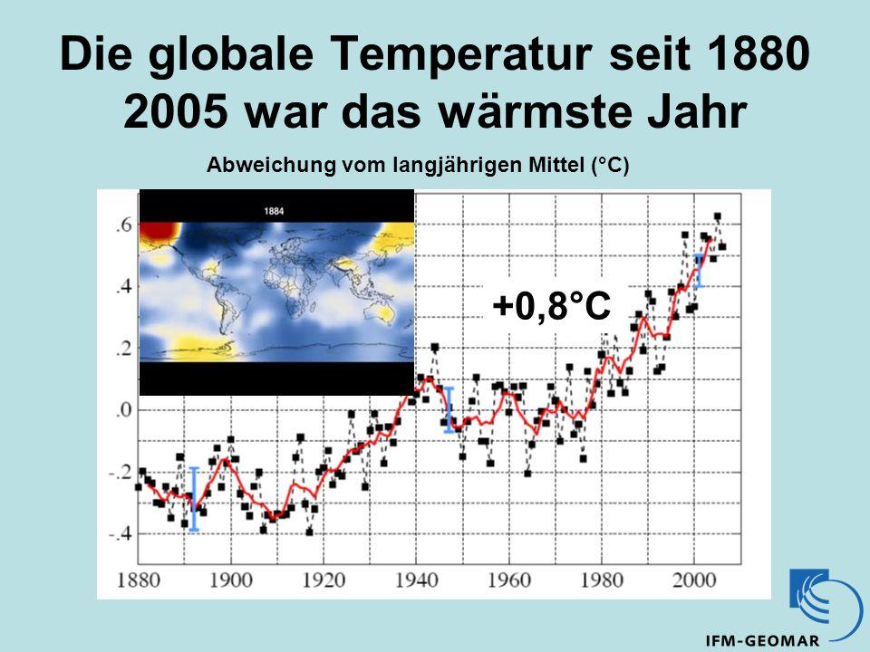 Die globale Temperatur seit 1880 2005 war das wärmste Jahr Abweichung vom langjährigen Mittel (°C) +0,8°C
