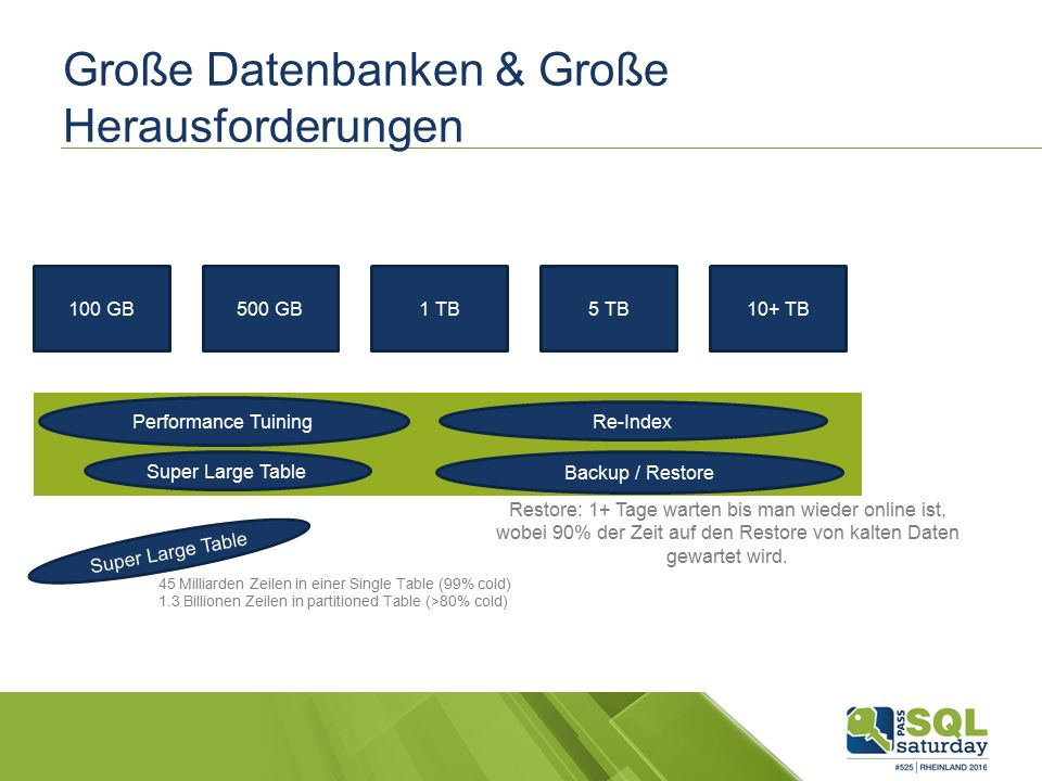 Große Datenbanken & Große Herausforderungen 100 GB500 GB1 TB5 TB10+ TB Re-Index Performance Tuining Backup / Restore Super Large Table 45 Milliarden Zeilen in einer Single Table (99% cold) 1.3 Billionen Zeilen in partitioned Table (>80% cold) Restore: 1+ Tage warten bis man wieder online ist, wobei 90% der Zeit auf den Restore von kalten Daten gewartet wird.