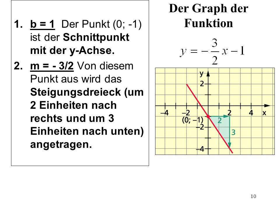 10 Der Graph der Funktion 1.b = 1 Der Punkt (0; -1) ist der Schnittpunkt mit der y-Achse. 2.m = - 3/2 Von diesem Punkt aus wird das Steigungsdreieck (