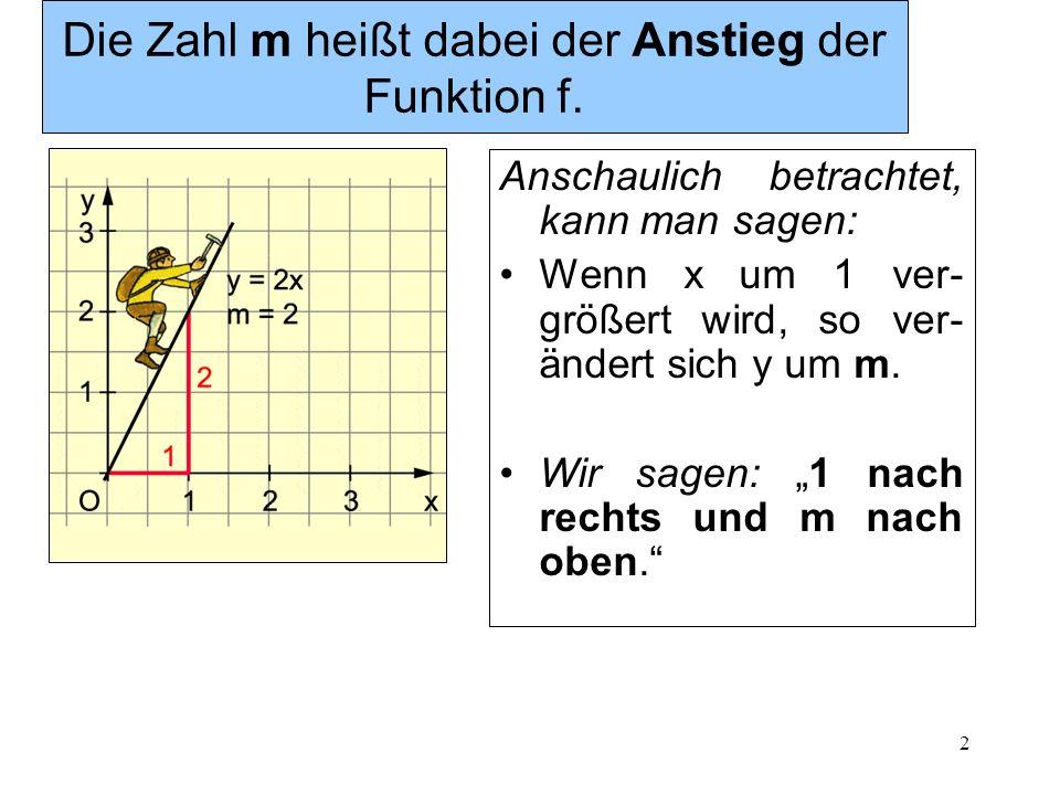 2 Die Zahl m heißt dabei der Anstieg der Funktion f. Anschaulich betrachtet, kann man sagen: Wenn x um 1 ver- größert wird, so ver- ändert sich y um m