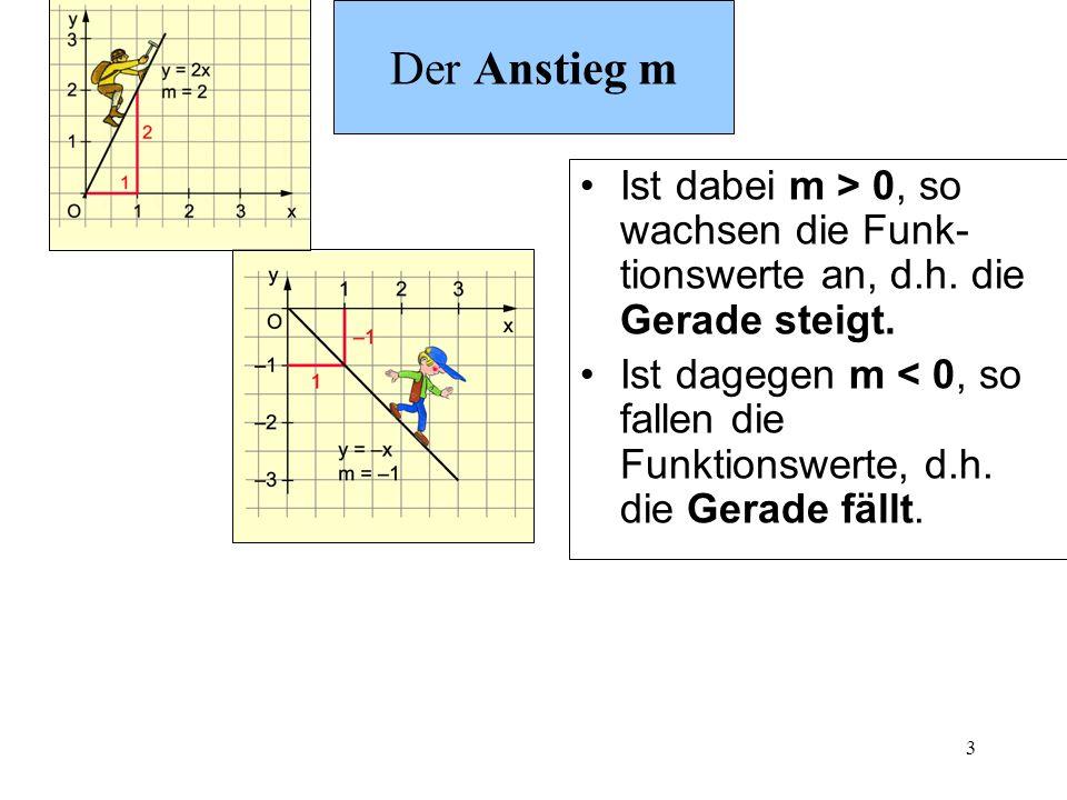 3 Der Anstieg m Ist dabei m > 0, so wachsen die Funk- tionswerte an, d.h. die Gerade steigt. Ist dagegen m < 0, so fallen die Funktionswerte, d.h. die