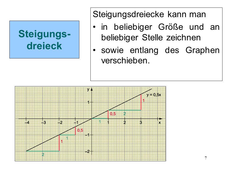 7 Steigungs- dreieck Steigungsdreiecke kann man in beliebiger Größe und an beliebiger Stelle zeichnen sowie entlang des Graphen verschieben.