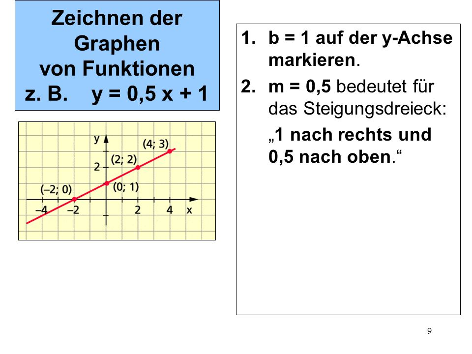 """9 Zeichnen der Graphen von Funktionen z. B. y = 0,5 x + 1 1.b = 1 auf der y-Achse markieren. 2.m = 0,5 bedeutet für das Steigungsdreieck: """"1 nach rech"""