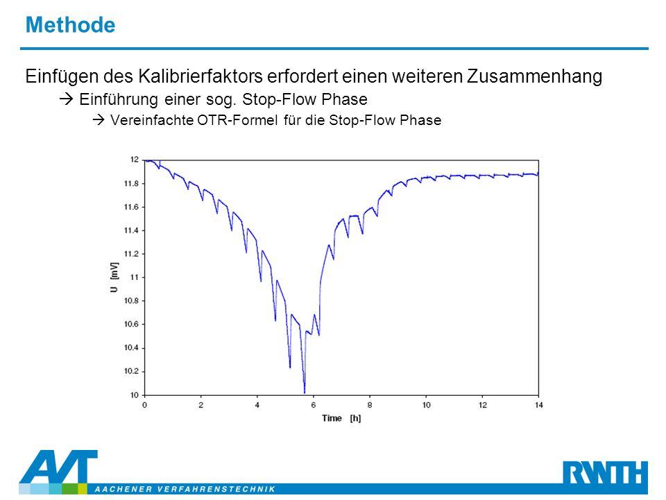 Methode Einfügen des Kalibrierfaktors erfordert einen weiteren Zusammenhang  Einführung einer sog. Stop-Flow Phase  Vereinfachte OTR-Formel für die