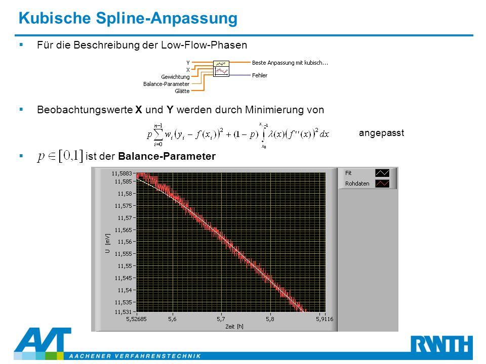 Kubische Spline-Anpassung  Für die Beschreibung der Low-Flow-Phasen  Beobachtungswerte X und Y werden durch Minimierung von angepasst  ist der Balance-Parameter