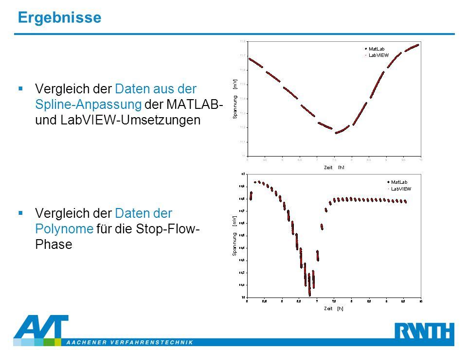 Ergebnisse  Vergleich der Daten aus der Spline-Anpassung der MATLAB- und LabVIEW-Umsetzungen  Vergleich der Daten der Polynome für die Stop-Flow- Ph