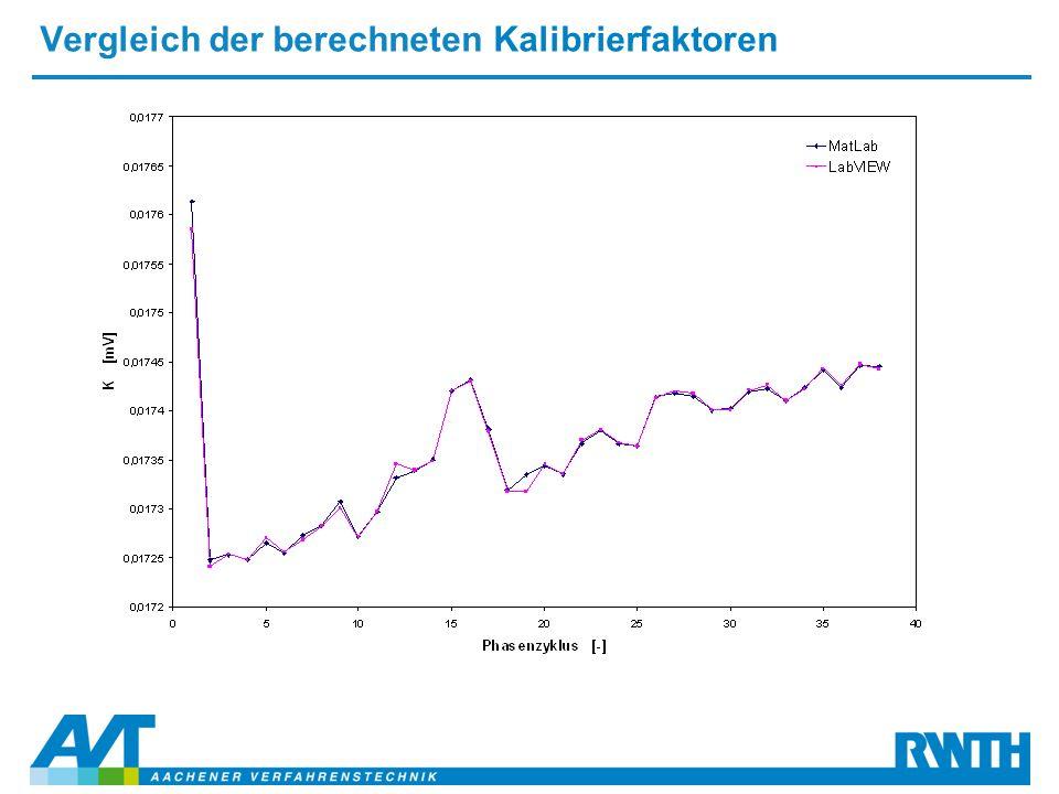 Vergleich der berechneten Kalibrierfaktoren