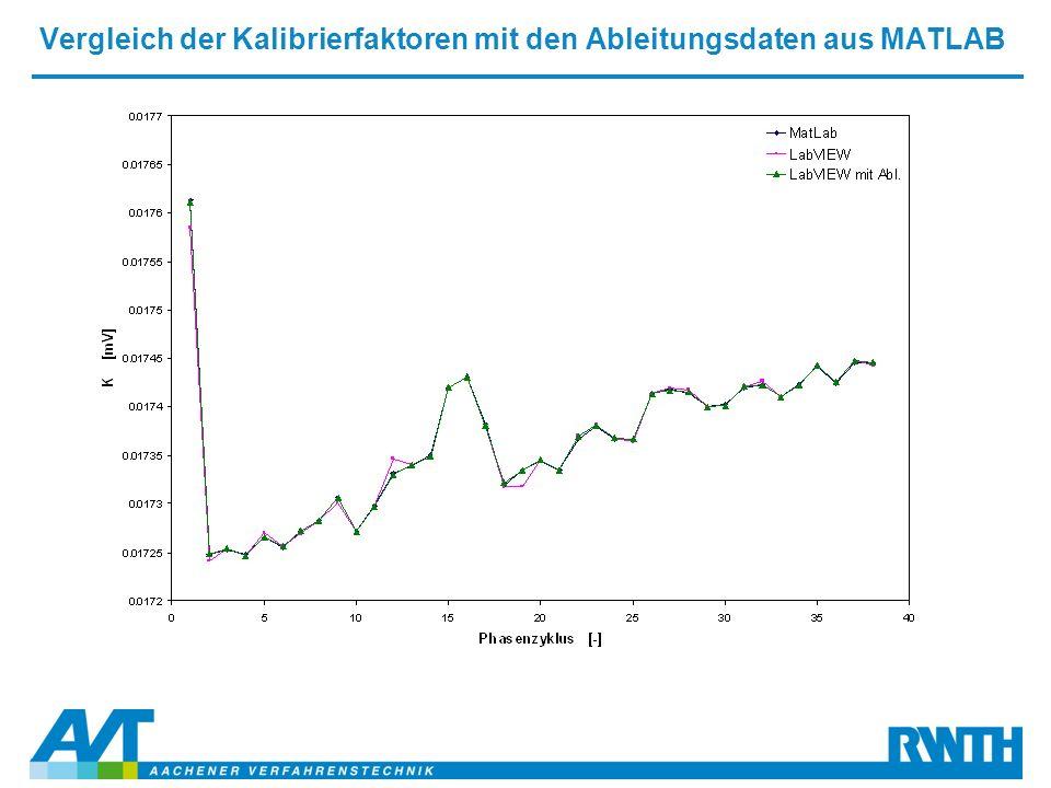 Vergleich der Kalibrierfaktoren mit den Ableitungsdaten aus MATLAB