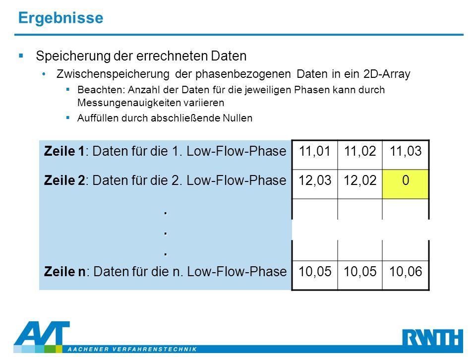 Ergebnisse  Speicherung der errechneten Daten Zwischenspeicherung der phasenbezogenen Daten in ein 2D-Array  Beachten: Anzahl der Daten für die jeweiligen Phasen kann durch Messungenauigkeiten variieren  Auffüllen durch abschließende Nullen Zeile 1: Daten für die 1.