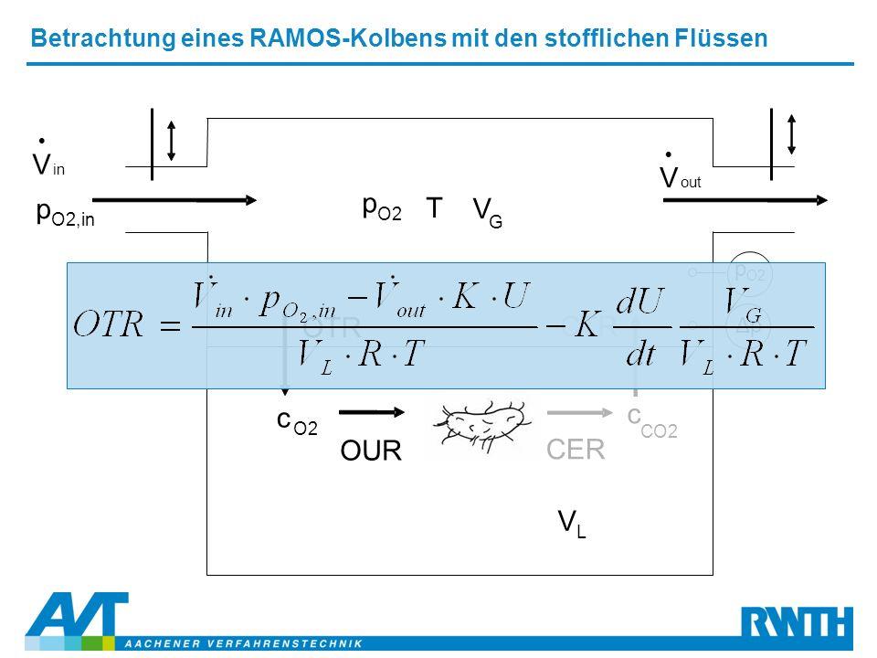 p O2,in p O2 T V L V G OTR c O2 OUR in V  out V  Betrachtung eines RAMOS-Kolbens mit den stofflichen Flüssen p O2 ΔpΔp CER c CO2 CTR