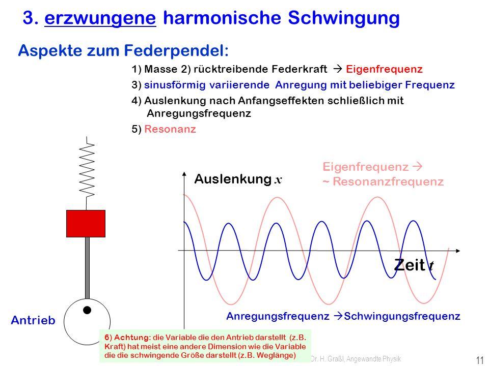 Prof. Dr. H. Graßl, Angewandte Physik 10 2. gedämpfte harmonische Schwingung Federpendel: 1) Masse, 2) rücktreibende Federkraft 3) Reibung führt zu Dä