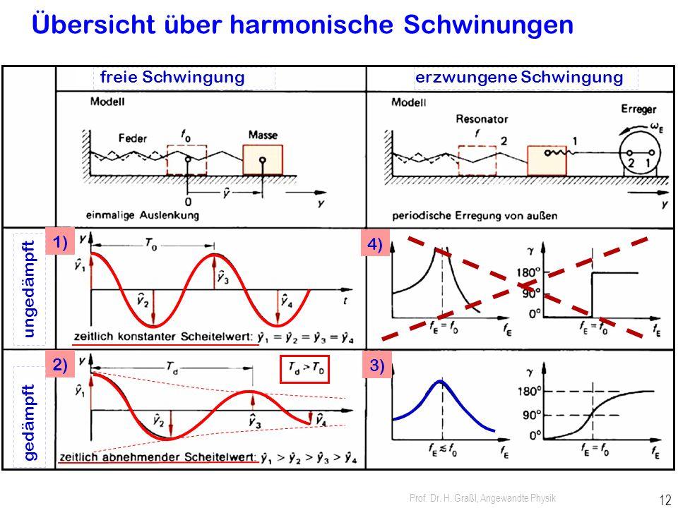 Prof. Dr. H. Graßl, Angewandte Physik 11 3. erzwungene harmonische Schwingung Aspekte zum Federpendel: 1) Masse 2) rücktreibende Federkraft  Eigenfre
