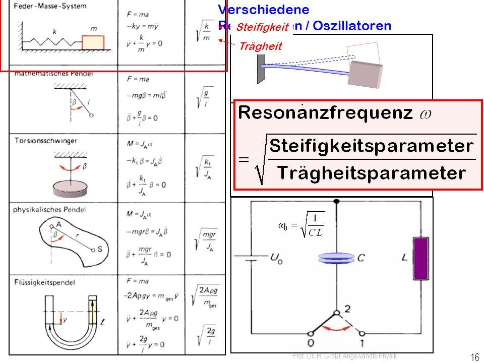Prof. Dr. H. Graßl, Angewandte Physik 15 Lösungsansatz komplex: Beschleunigungskraft = Federkraft Differenzialgleichung Resonanzfrequenz Steifigkeit T