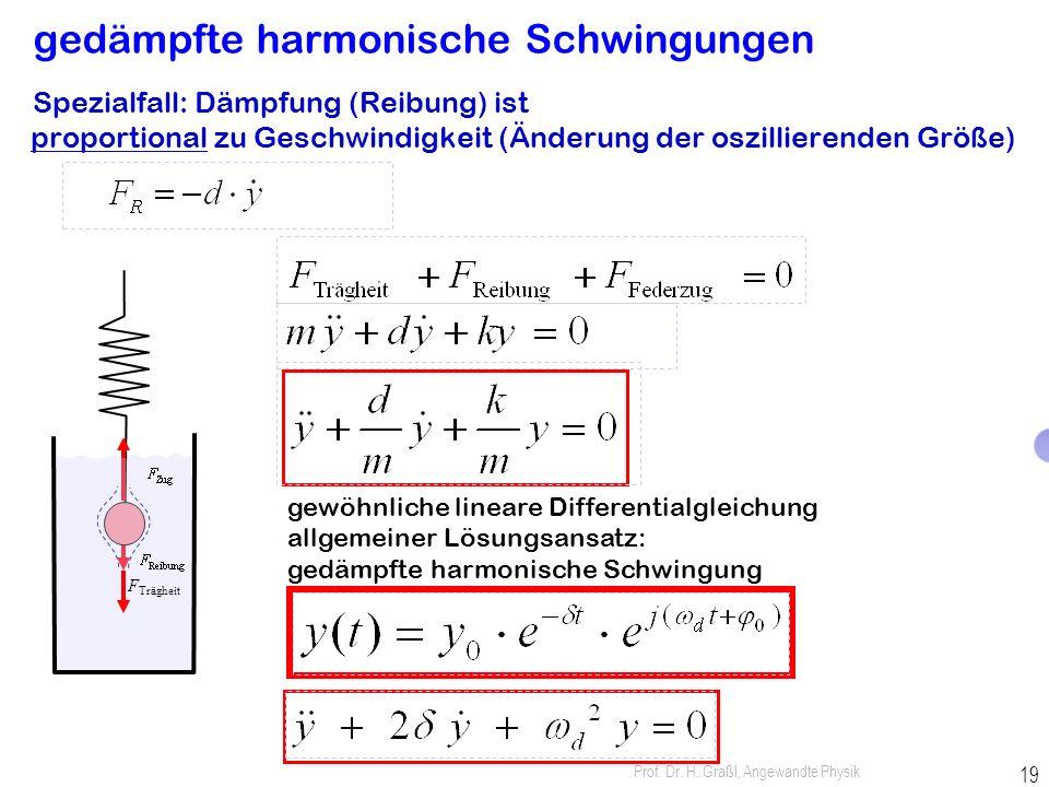 Prof. Dr. H. Graßl, Angewandte Physik 18 Analogie: Oszillator mechanisch / elektrisch potentielle / elektrostatische Energie kinetische / magnetische
