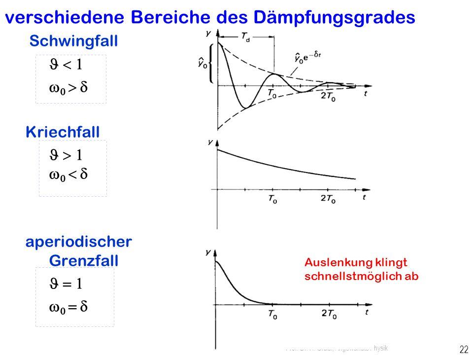 Prof. Dr. H. Graßl, Angewandte Physik 21 Beispiele: Stimmgabel, Quarzschwinger, elektr. Hohlraumresonator, akustischer Hallraum,... reale Resonatoren