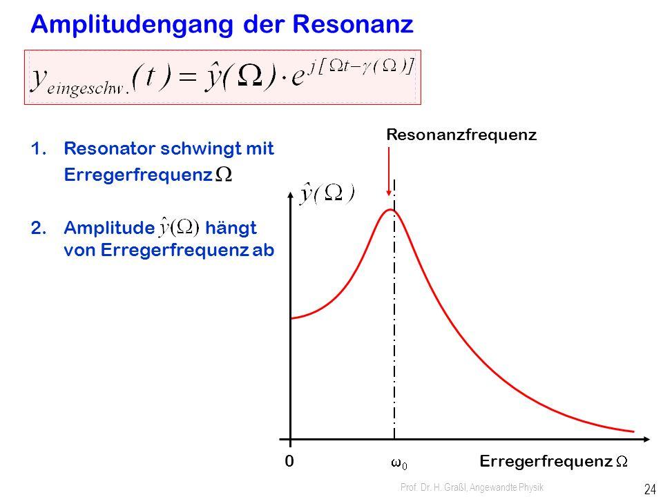 Prof. Dr. H. Graßl, Angewandte Physik 23 Erzwungene Schwingung: Resonator mit Anregung Antrieb F Erreger Dämpfung EingangsspannungAusgangsspannung Ele