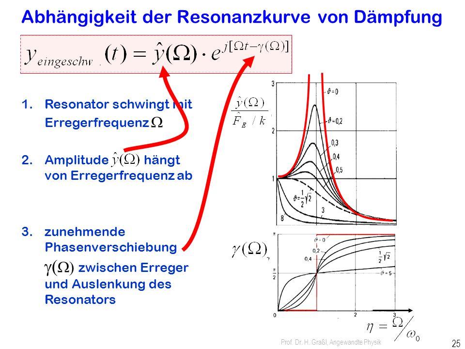 Prof. Dr. H. Graßl, Angewandte Physik 24 Amplitudengang der Resonanz 1.Resonator schwingt mit Erregerfrequenz W 2.Amplitude hängt von Erregerfrequenz