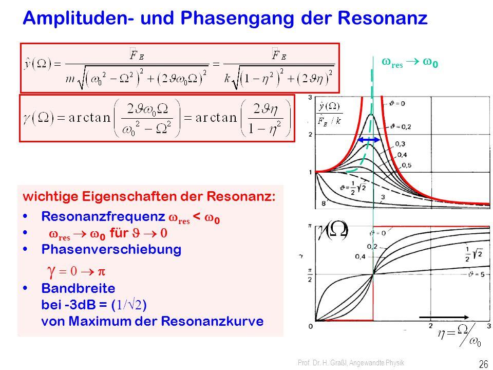 Prof. Dr. H. Graßl, Angewandte Physik 25 Abhängigkeit der Resonanzkurve von Dämpfung 1.Resonator schwingt mit Erregerfrequenz W 2.Amplitude hängt von