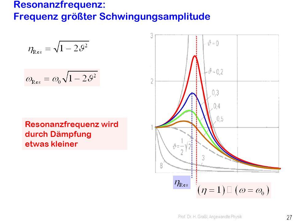 Prof. Dr. H. Graßl, Angewandte Physik 26 wichtige Eigenschaften der Resonanz: Resonanzfrequenz w res < w 0 w res ® w 0 für ® 0 Phasenverschiebung g =